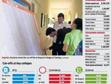 Confusion among students over FYJC admissions