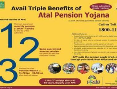Atal Pension Yojana reaches 53 lakh subscribers