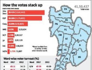 Sena ahead of BJP in vote percentage