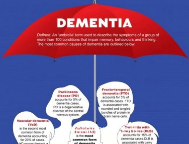 Special awareness programme on Dementia held