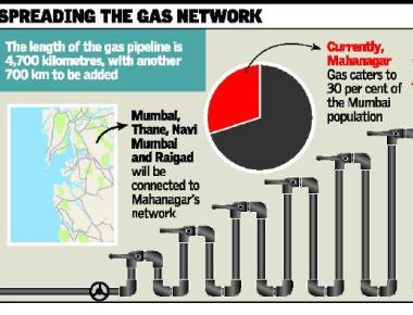 Mahanagar Gas aims to cover entire Mumbai region by 2022
