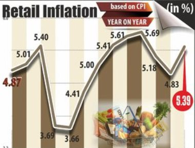 Retail inflation jumps to 5.39% in Apr on high food prices