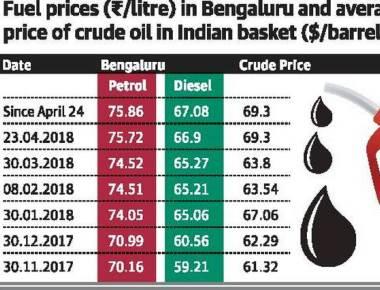 Fuel prices remain constant since April 24