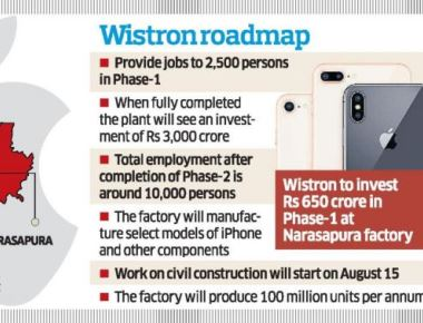 Wistron to invest Rs 3,000 crore in Kolar iPhone plant