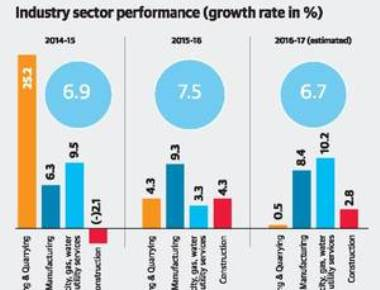 Maharashtra to grow at 9.4%, but industrial growth to decline